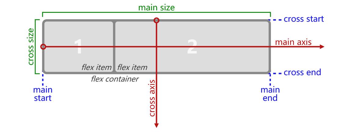 HTML布局四剑客-Flex,Grid,Table,Float24