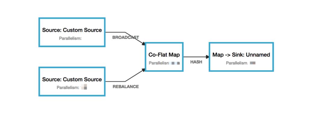 Flink流式计算在节省资源方面的简单分析17