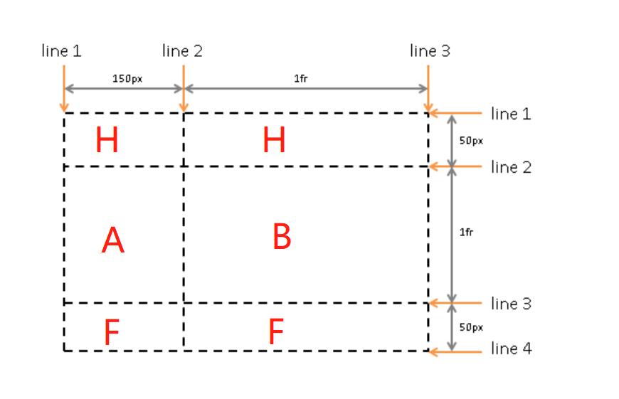 HTML布局四剑客-Flex,Grid,Table,Float29