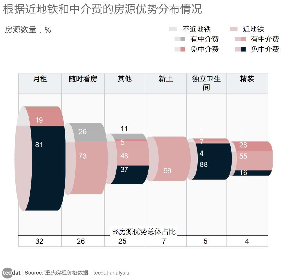 重庆住房租赁市场现状分析:解读出租房市场的数据密码5