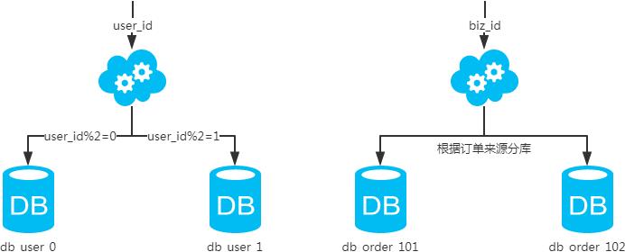 MySQL:互联网公司常用分库分表方案汇总1