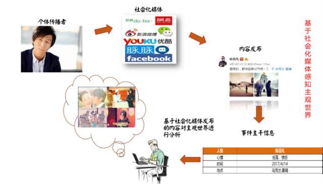 """如何利用Social Listening从社会化媒体中""""提炼""""有价值的信息?13"""
