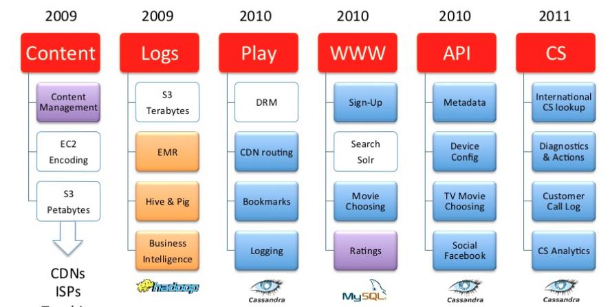 Netflix 微服务架构设计解析9