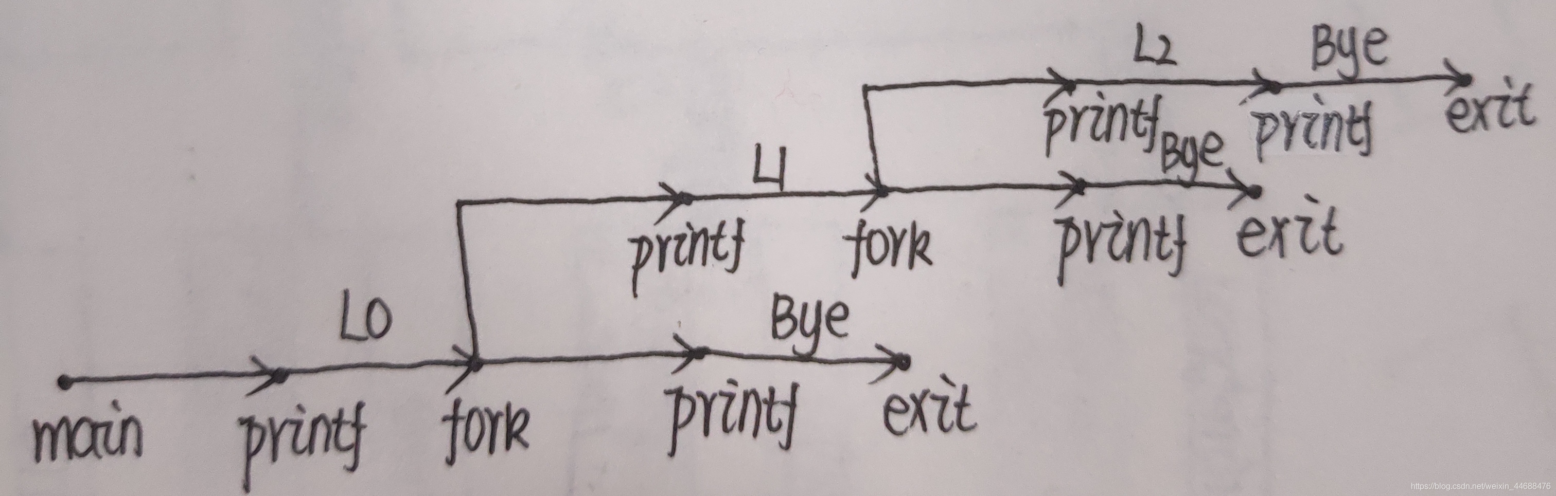 Fork函数的解析(一)17