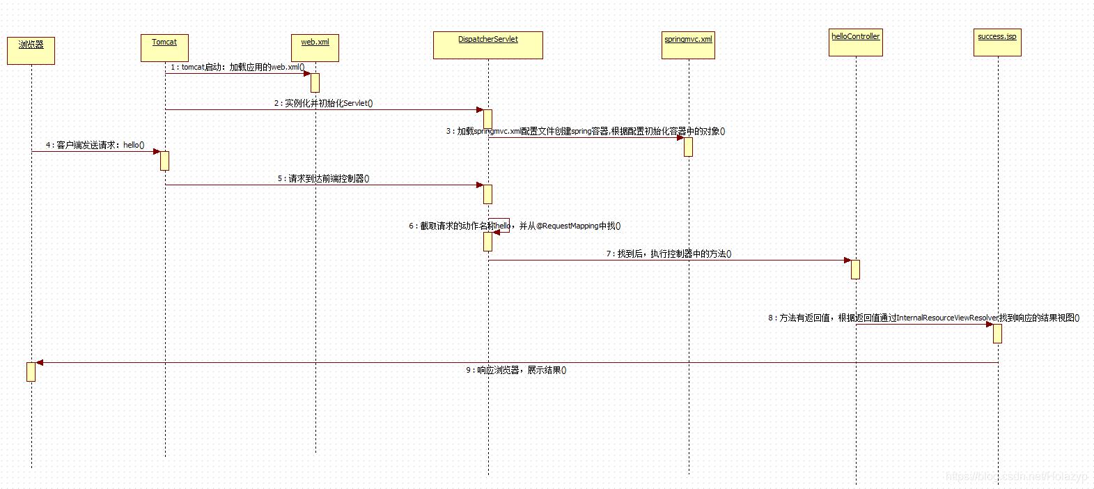 SpringMVC框架的入门学习012
