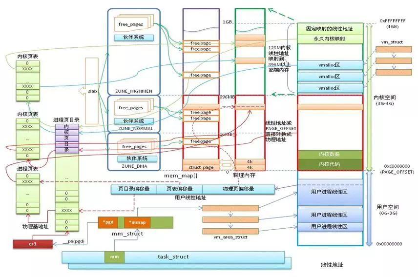Linux系统内存3
