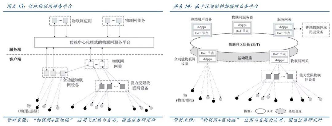 研报   区块链新基建:物联网+区块链如何打造差异化竞争优势?13