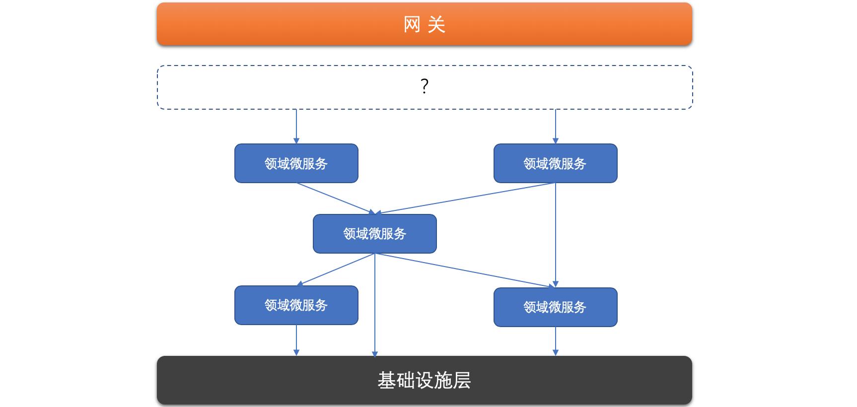 浅谈微服务体系中的分层设计和领域划分5