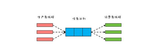 Python爬虫的经典多线程方式,生产者与消费者模型1