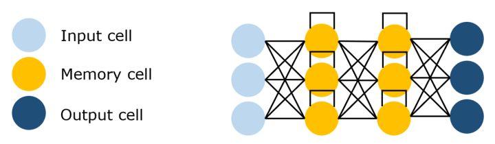 11种主要神经网络结构图解5