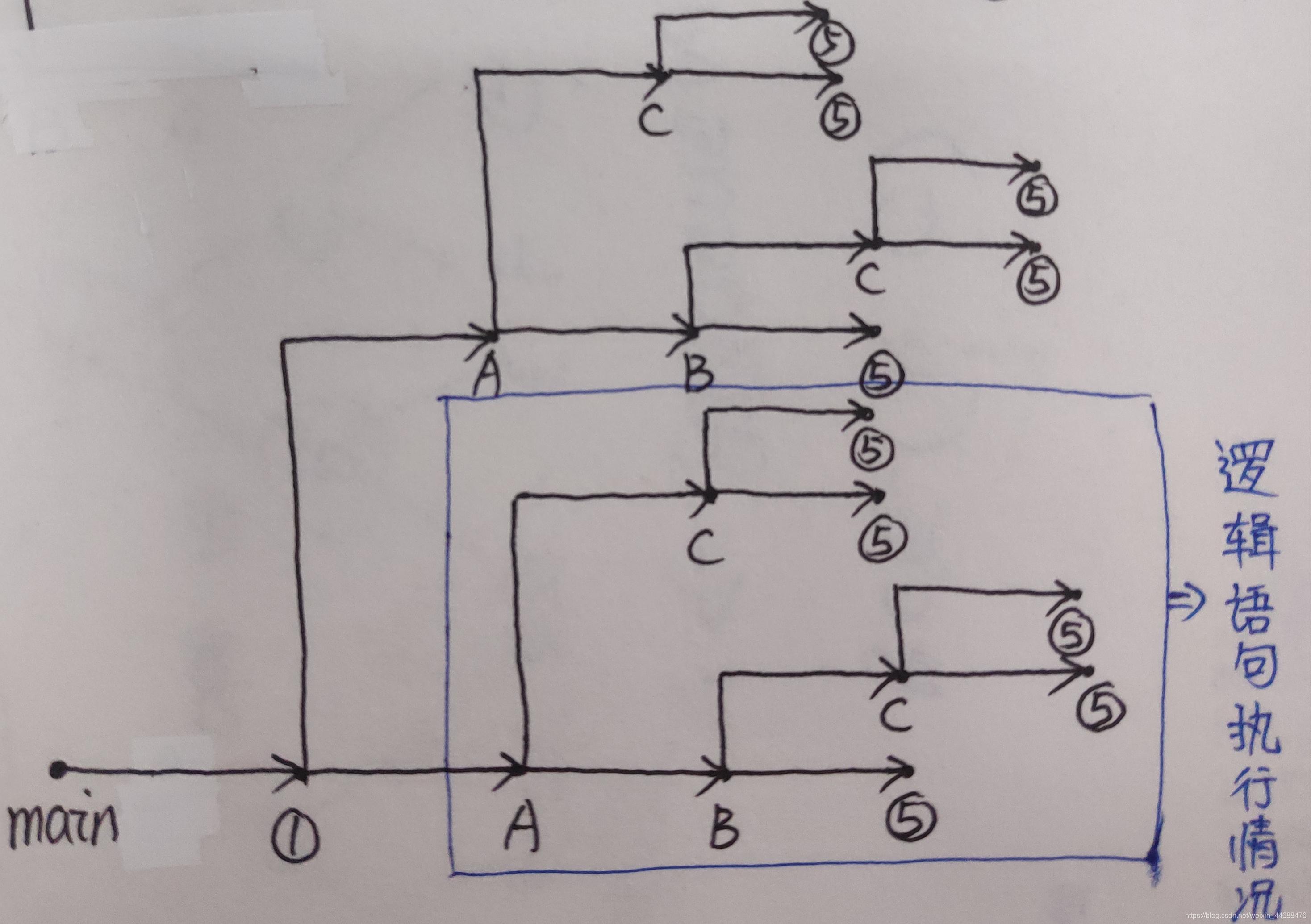 Fork函数的解析(一)28