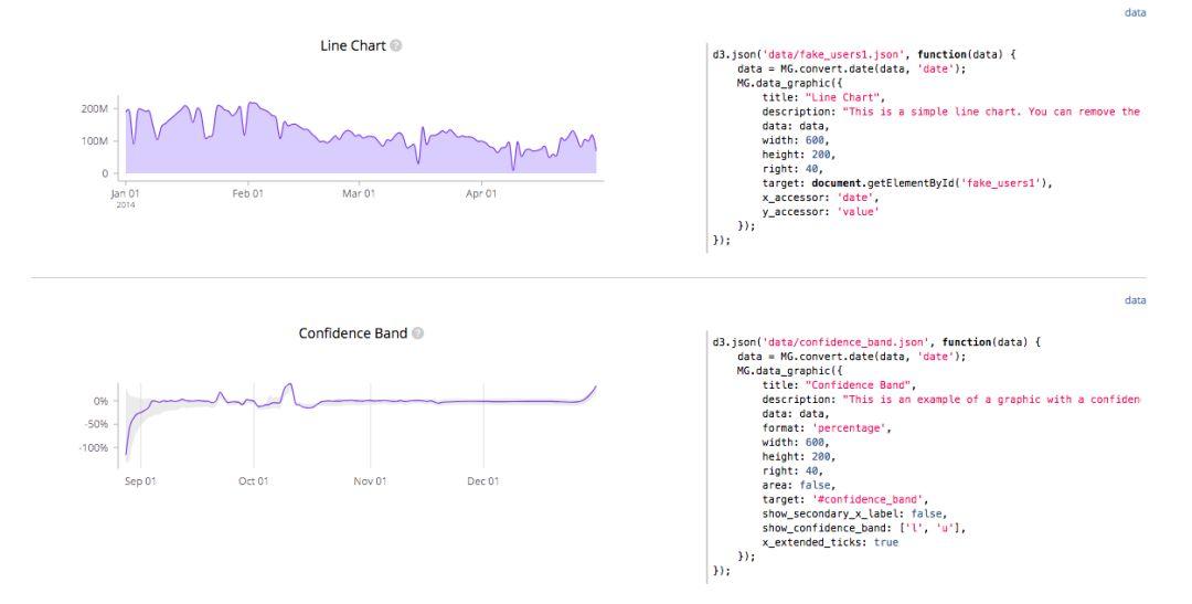 最好的JavaScript数据可视化库都在这里了7