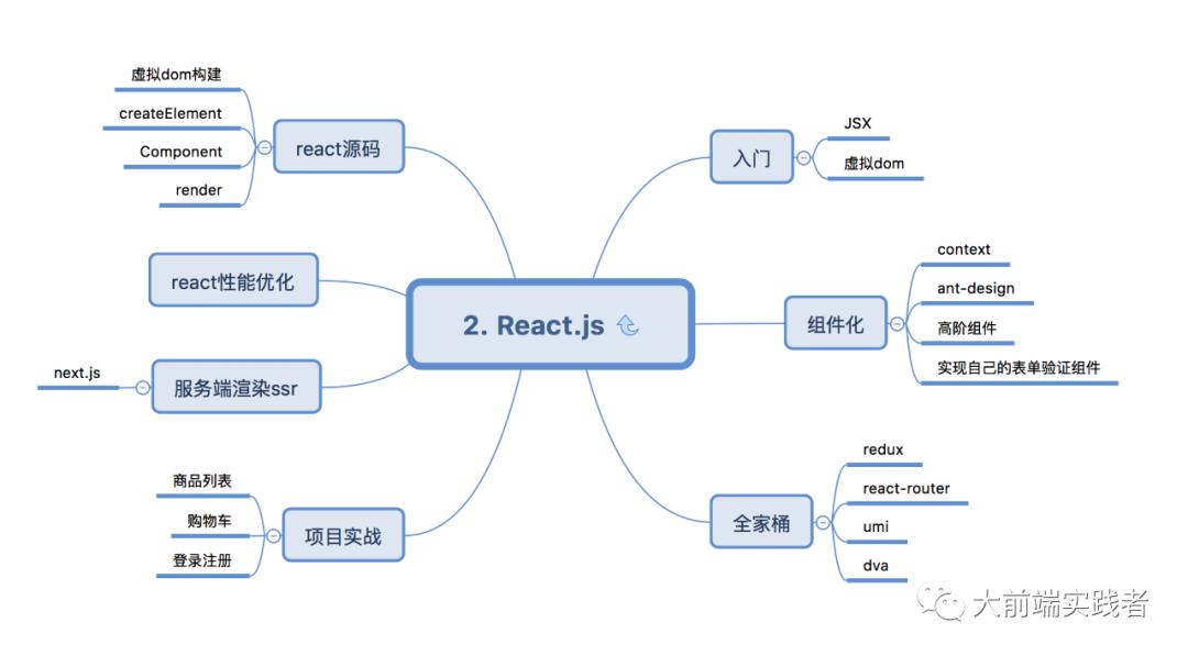 媲美阿里P7的前端技术架构图,你要不要试一试?4