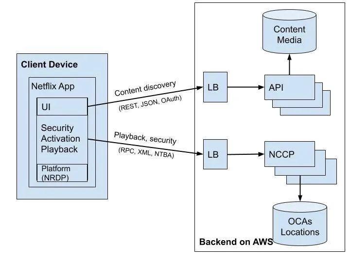 Netflix 微服务架构设计解析4