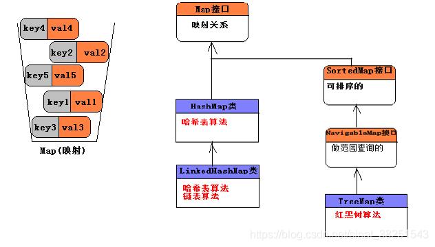 JAVA 集合框架简介3