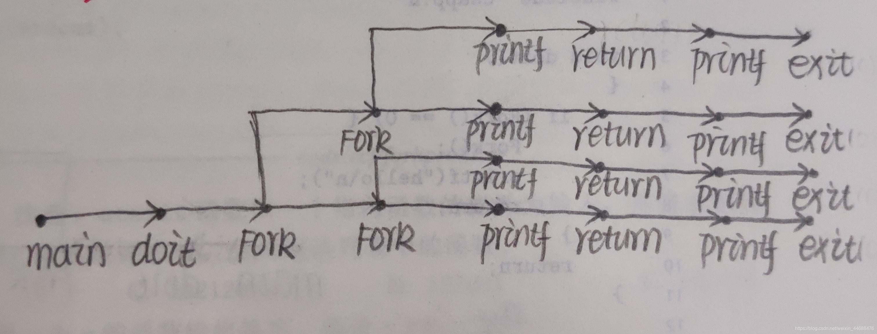 Fork函数的解析(一)11