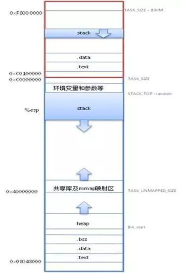 Linux系统内存8