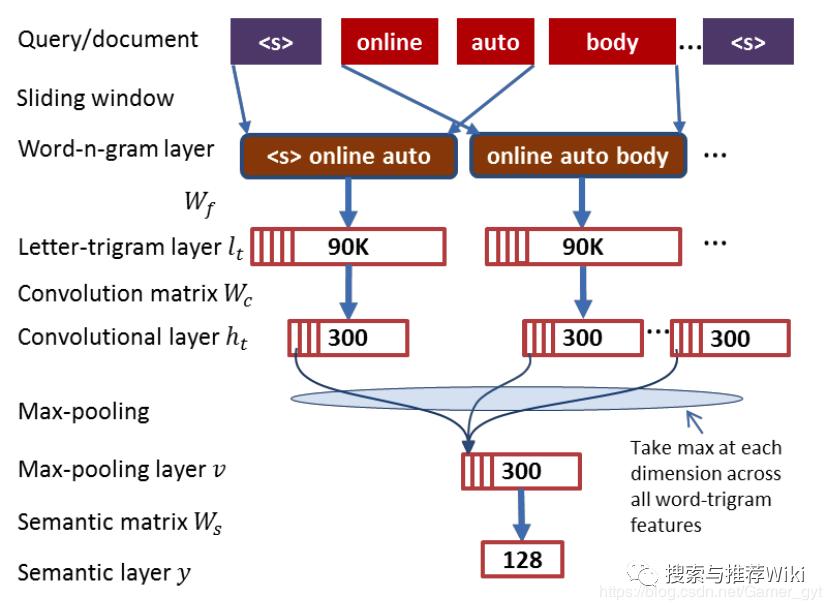论文|从DSSM语义匹配到Google的双塔深度模型召回和广告场景中的双塔模型思考...5