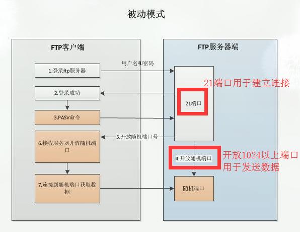 FTP主动模式(Port)和被动模式(Passive)的区别2