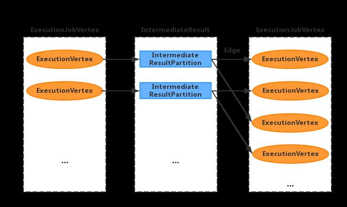 flink源码解析3 ExecutionGraph的形成与物理执行2
