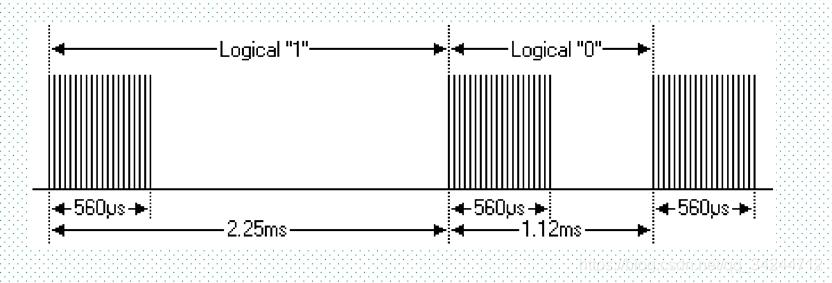 FPGA红外遥控5
